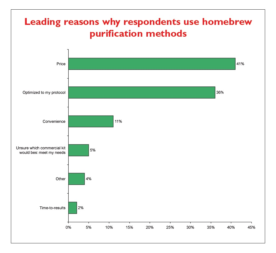 Figure 3 Leading reasons why respondents use homebrew purification methods