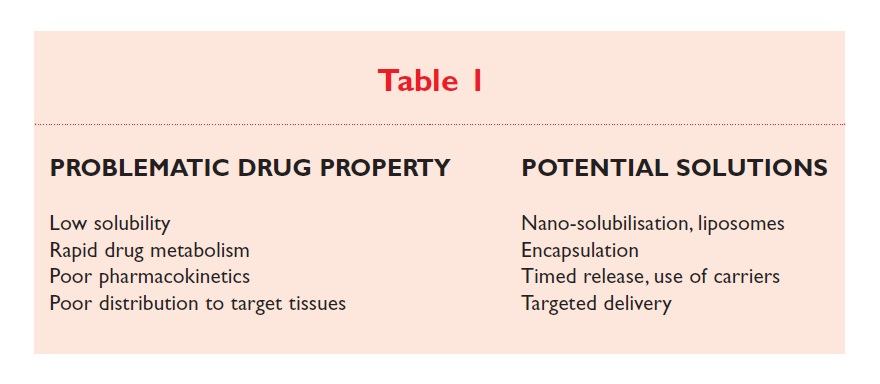 Table 1 Problematic drug property and potential solutions