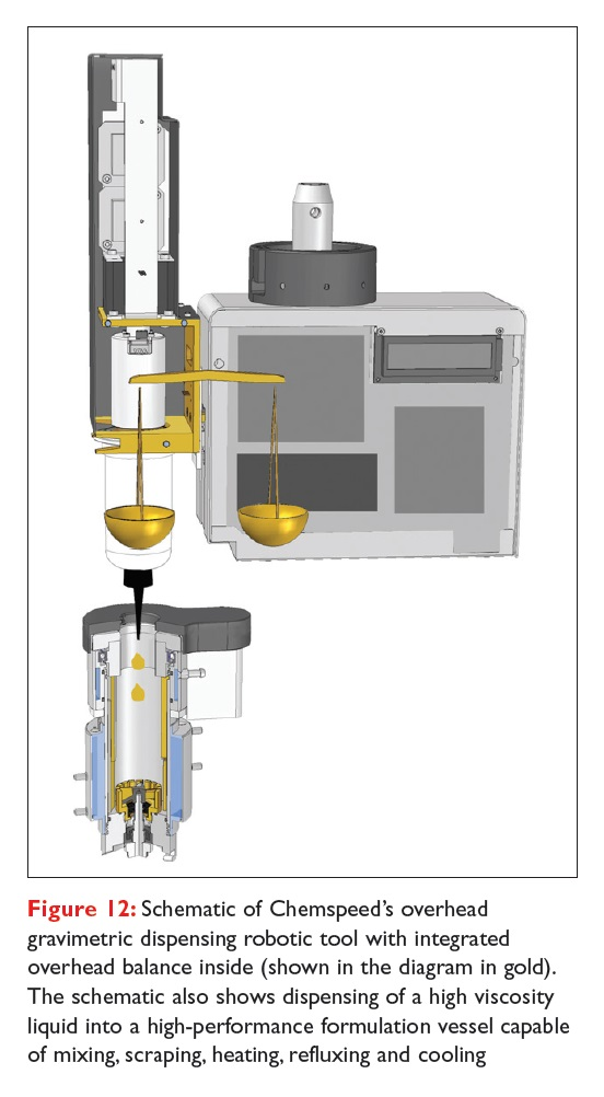 Figure 12 Schematic of Chemspeed's overhead gravimetric dispensing robotic tool with integrated overhead balance inside