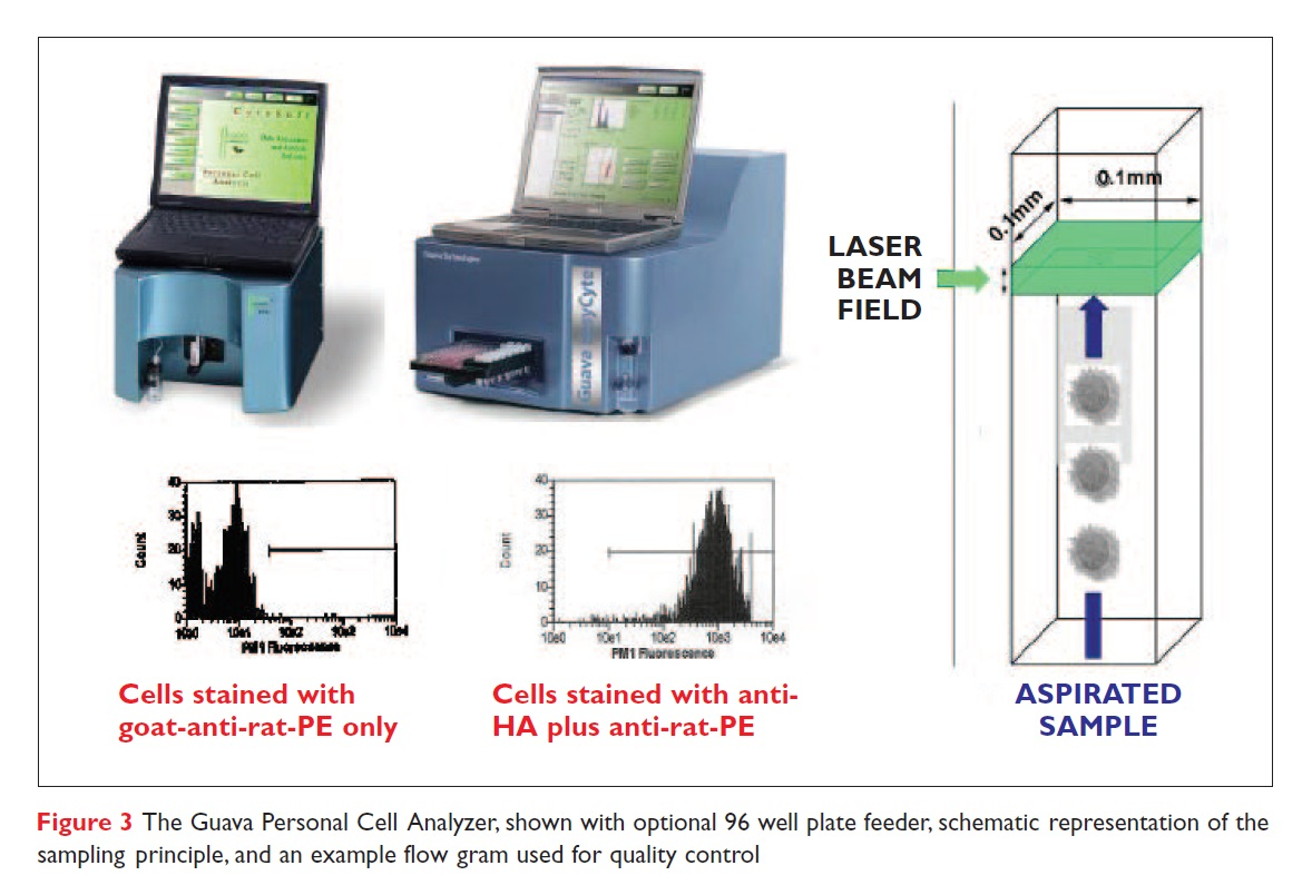 Figure 3 The Guava Personal Cell Analyzer, shown with optional 96 well plate feeder