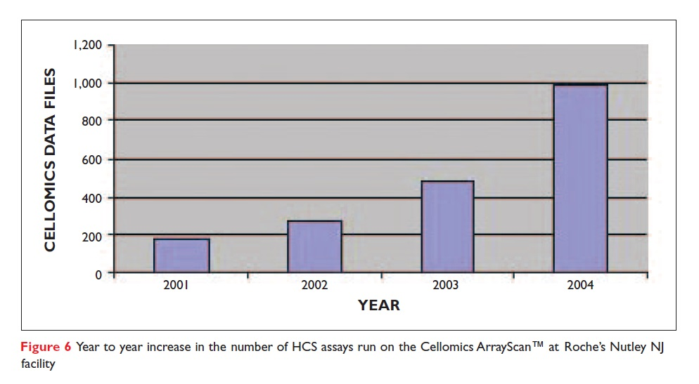 Figure 6 Year or year increase in the number of HCS assays run on the Cellomics ArrayScan at Roche's Nutley NJ facility