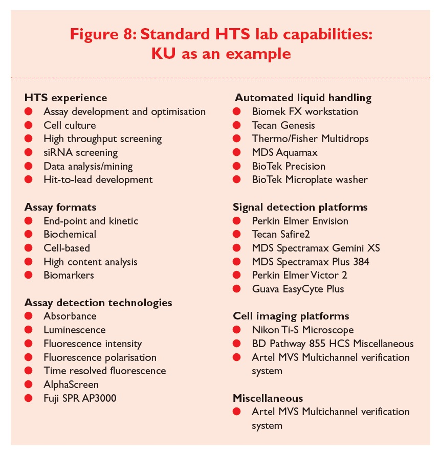 Figure 8 Standard HTS lab capabilities: University of Kansas as an example