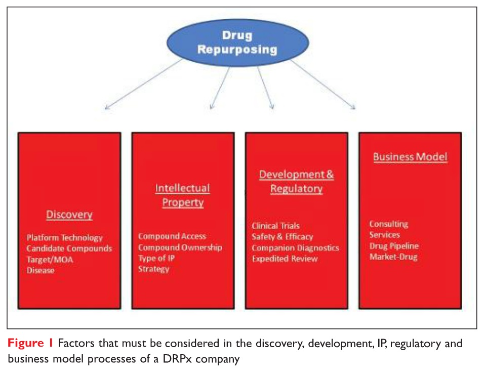 Figure 1 Factors that must be considered in the discovery, development, IP, regulatory and business model processes of a DRPx company