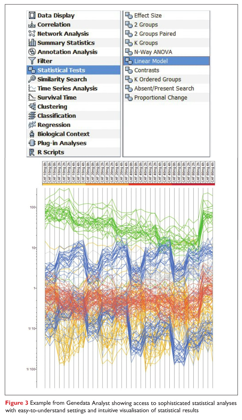 Figure 3 Example from Genedata Analyst showing access to sophisticated statistical analyses