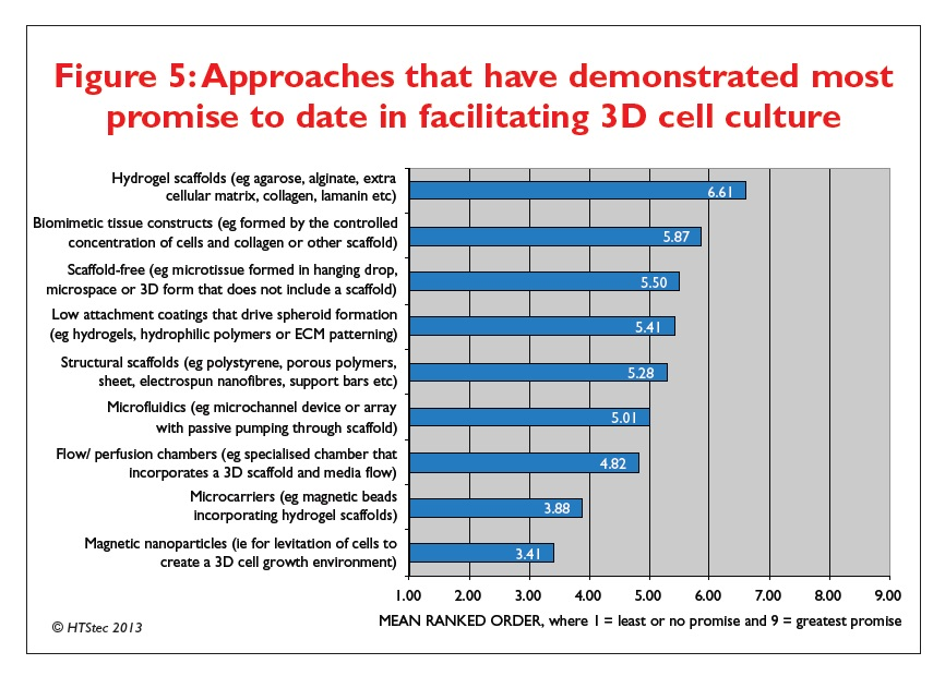 Figure 5 Approaches that have demonstrated most promise to date in facilitating 3D cell culture
