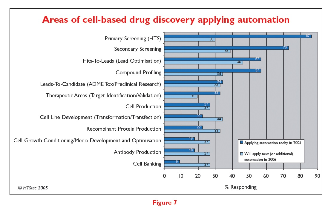 Figure 7 Areas of cell-based drug discovery applying automation