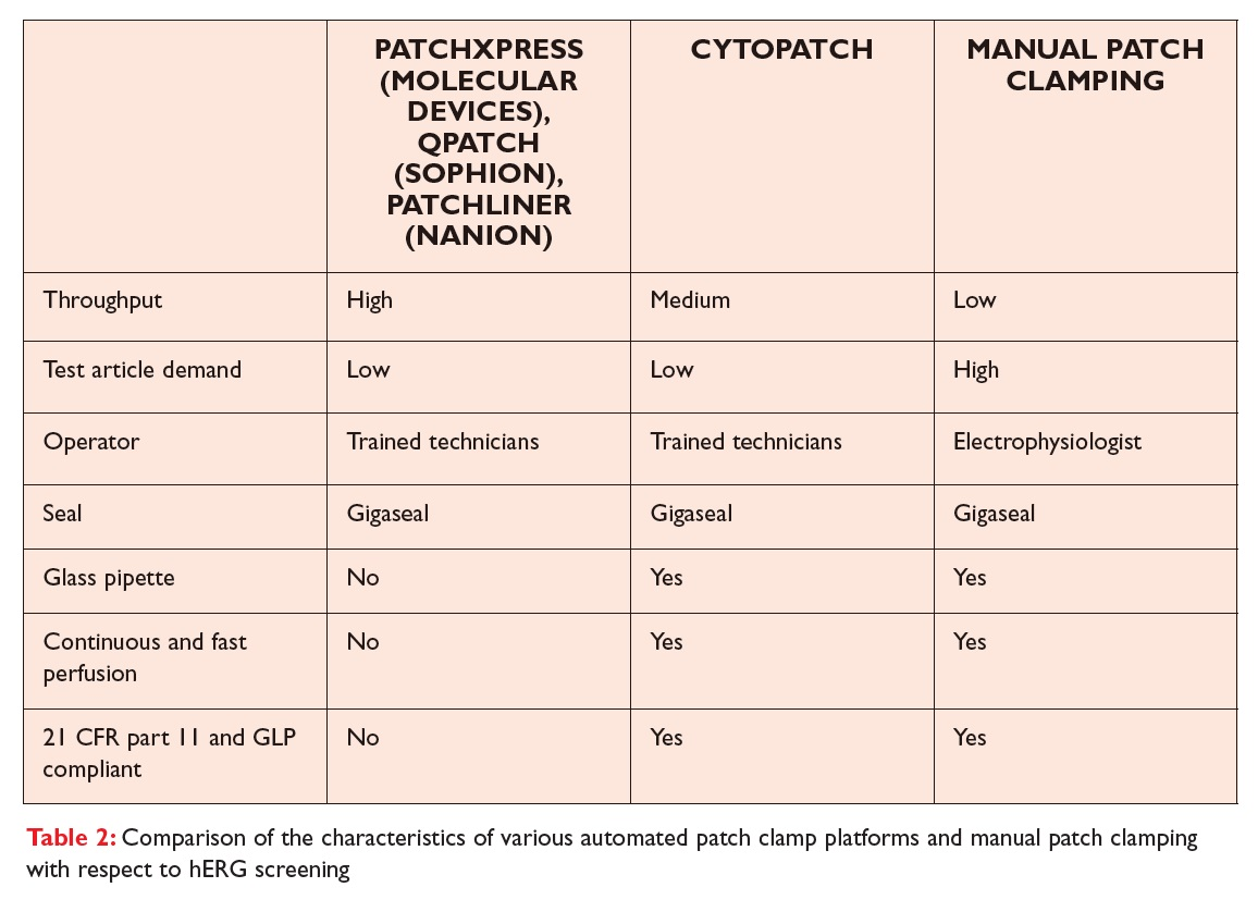 Table 2 Comparison of the characteristics of various automated patch clamp platforms and manual patch clamping with respect to hERG screening