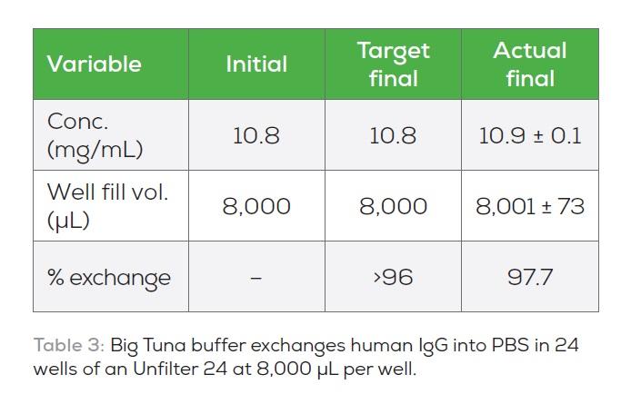 Table 3 Big Tuna buffer exchanges human IgG into PBS in 24 wells