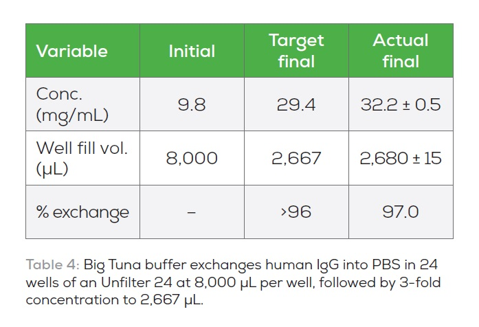 Table 4 Big Tuna buffer exchanges human IgG into PBS in 24 wells of an UNfilter 24