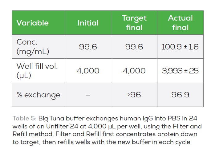 Table 5 Big Tuna buffer exchanges human IgG into PBS in 24 wells of an Unfilter 24 at 4000 uL per well