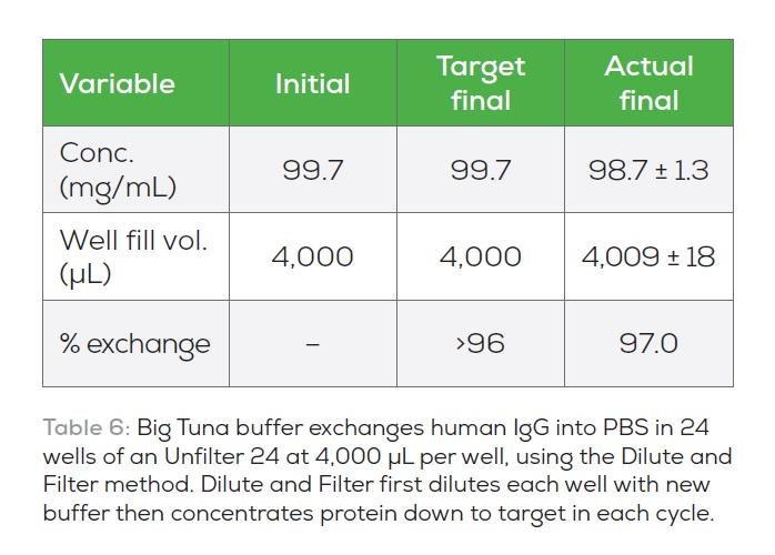 Table 6 Big Tuna buffer exchanges human IgG into PBS in 24 wells