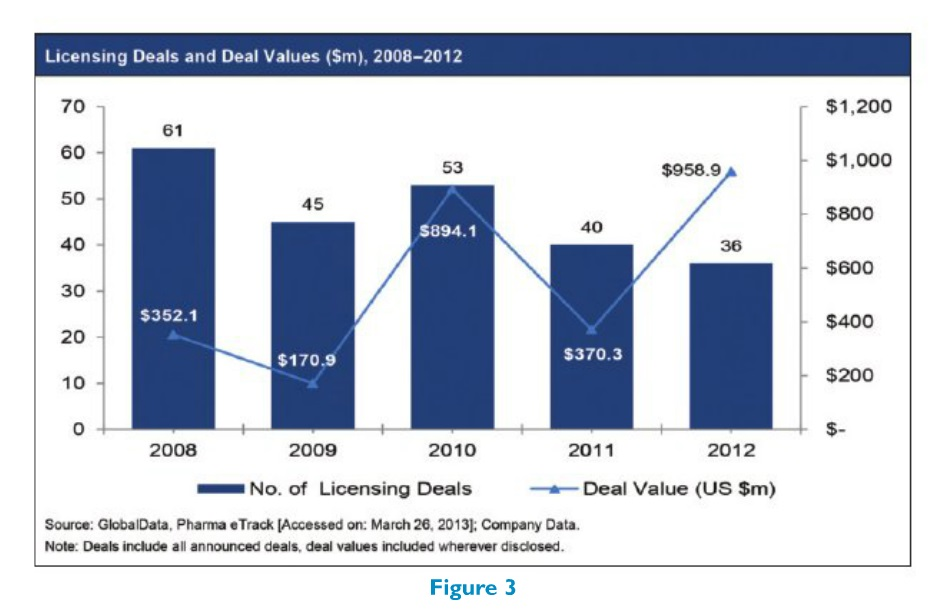 Figure 3 Licensing Deals and Deal Values ($m), 2008-2012