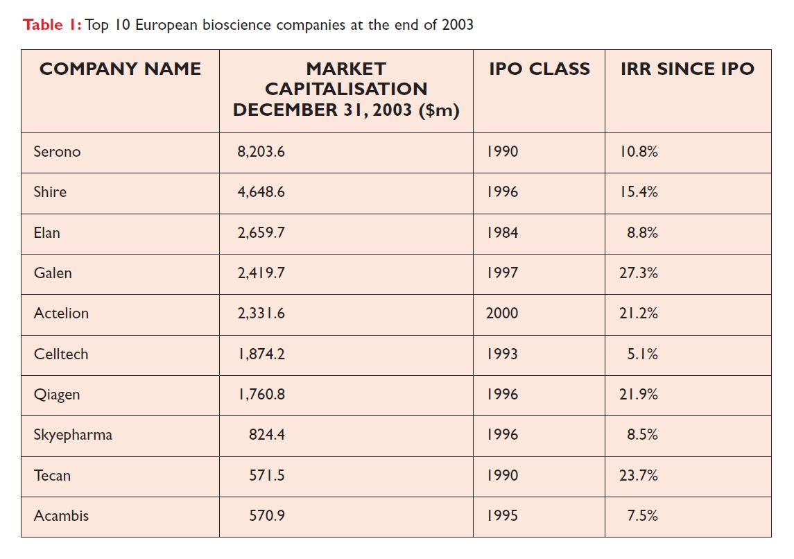 Table 1 Top 10 European bioscience companies at the end of 2003