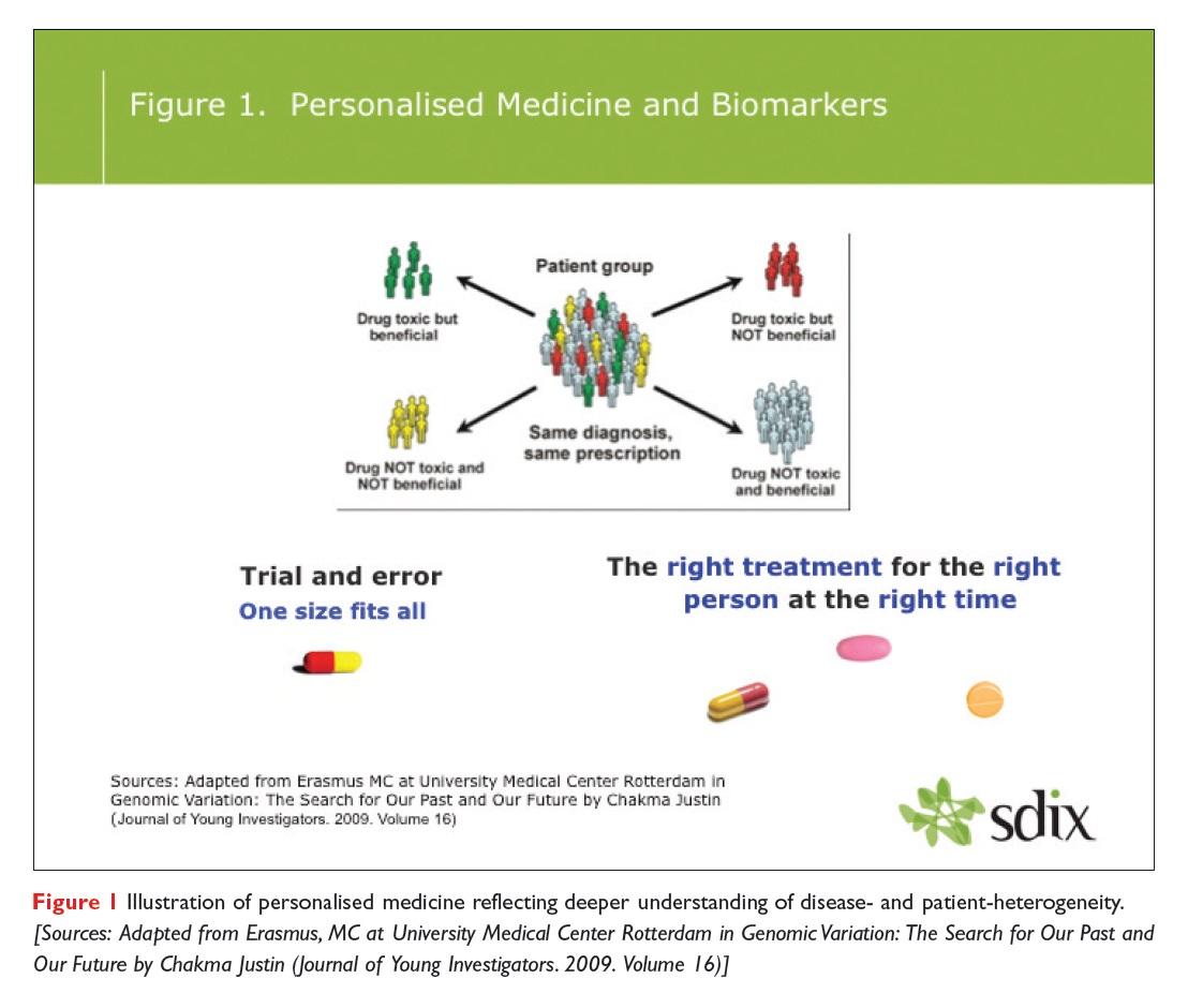Figure 1 Illustration of personalised medicine reflecting deeper understanding of disease and patient heterogeneity