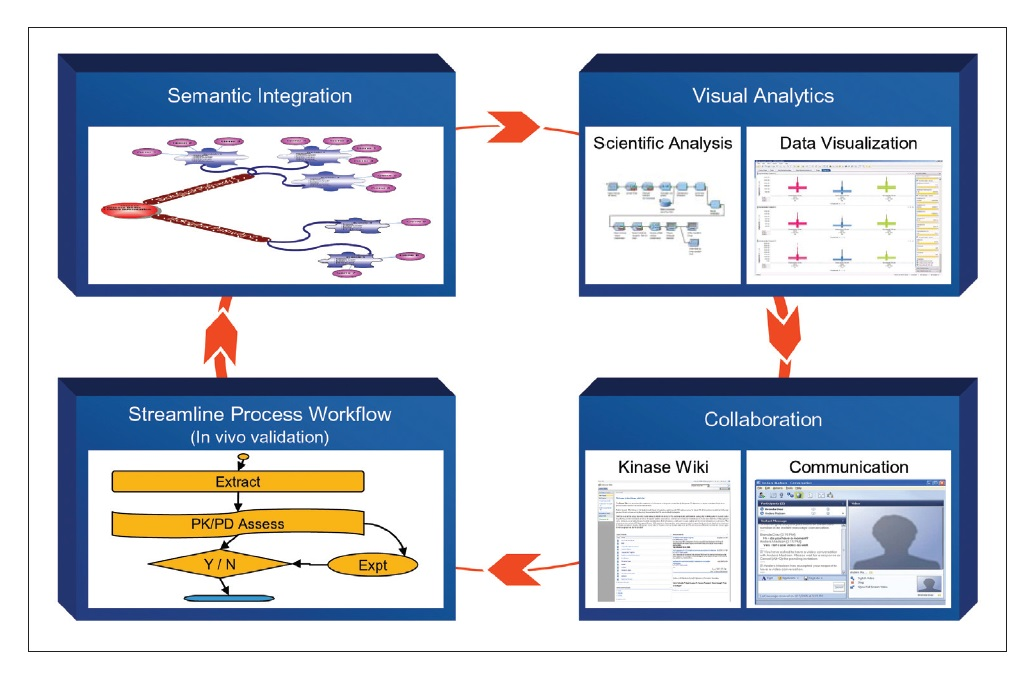 Figure 3 Chart showing semantic integration, visual analytics, collaboration, and streamline process workflow