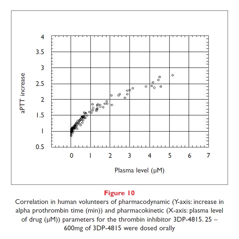 Figure 10 Correlation in human volunteers of pharmacodynamic parameters for the thrombin inhibitor 3DP-4815