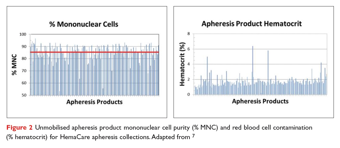 Figure 2 Unmobilised apheresis product mononuclear cell purity (% MNC) and red blood cell contamination (% hematocrit) for HemaCare apheresis