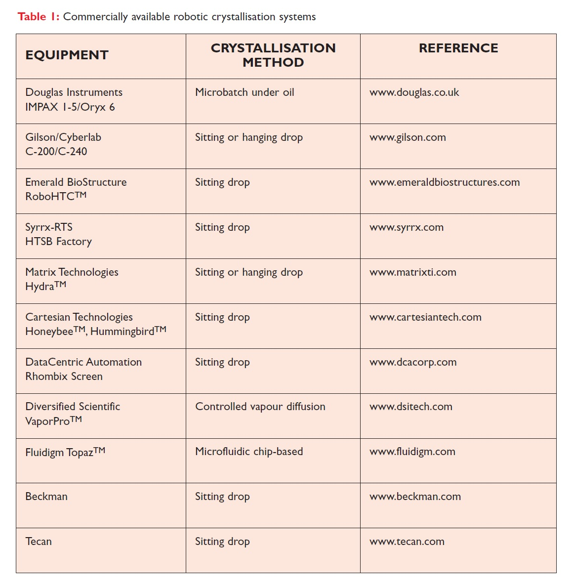 Table 1 Commercially available robotic crystallisation systems