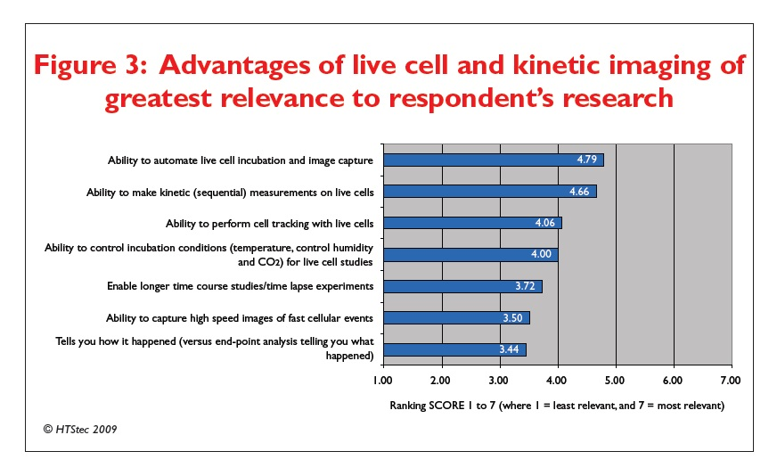 Figure 3 Advantages of live cell and kinetic imaging of greatest relevance to respondent's research