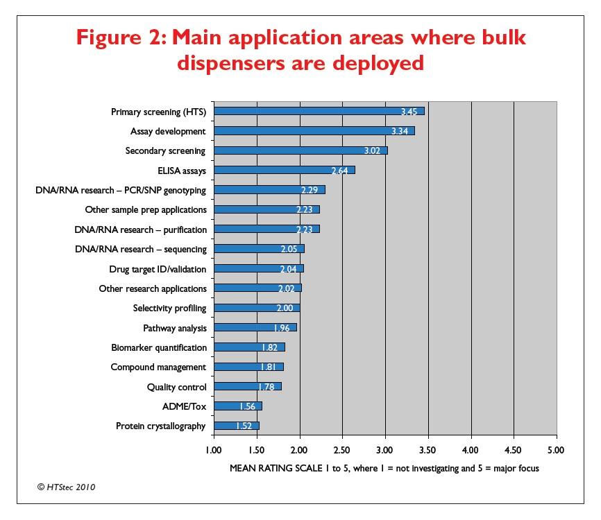 Figure 2 Main applicatino areas where bulk dispensers are deployed