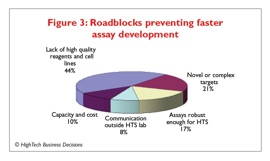 Figure 3 Roadblocks preventing faster assay development
