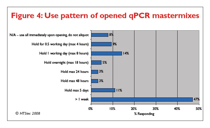 Figure 4 Use pattern of opened qPCR mastermixes