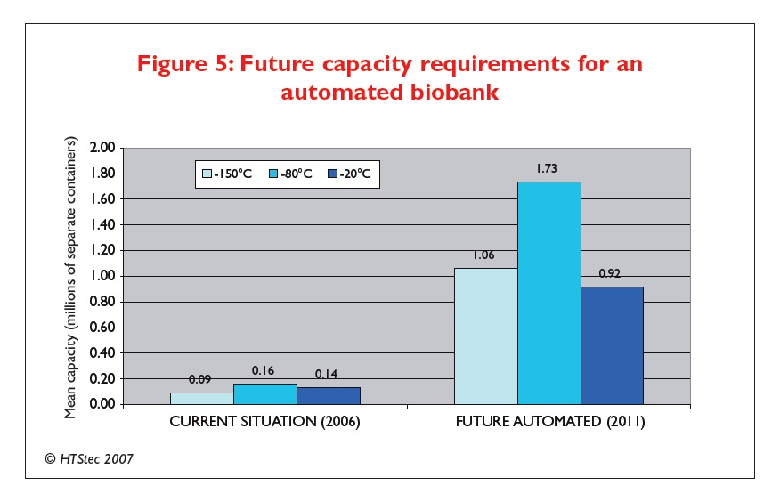 Figure 5 Future capacity requirements for an automated biobank