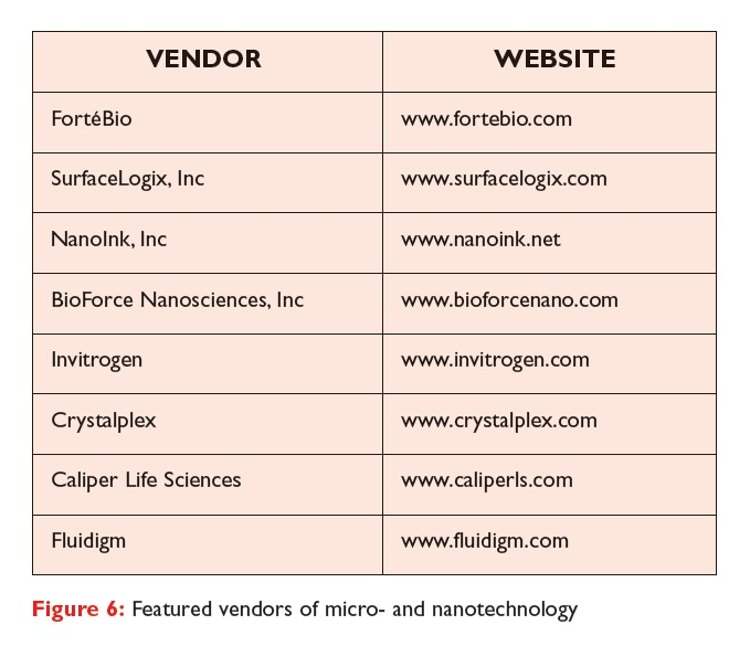 Figure 6 Featured vendors of micro and nanotechnology