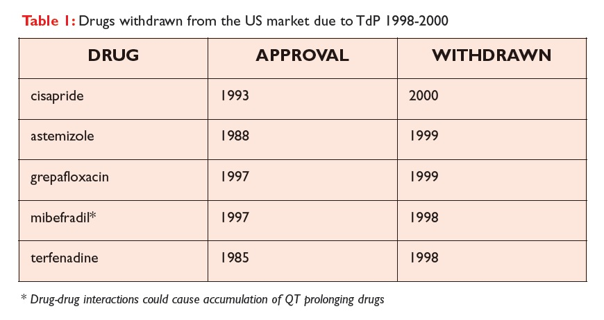 Table 1 Drugs withdrawn from the US market due to TdP