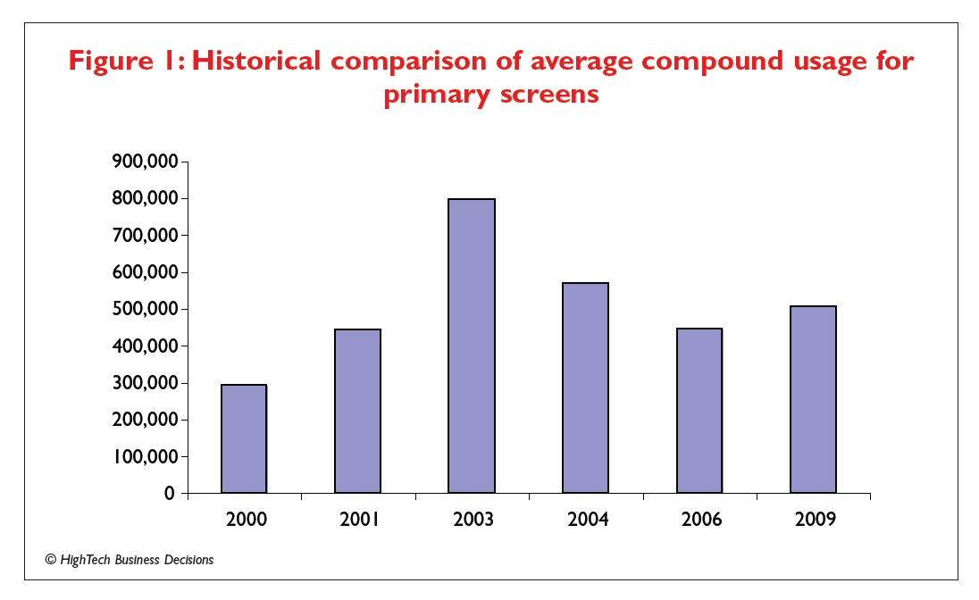 Figure 1 Historical comparison of average compound usage for primary screens
