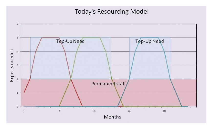 Figure 2 Today's resourcing model, experts needed agains months, permanent staff and top-up needed