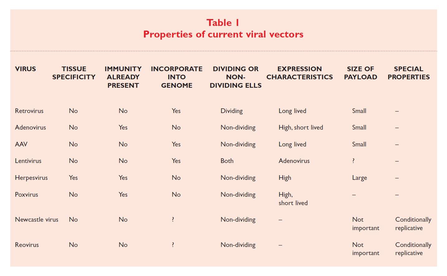 Table 1 Properties of current viral vectors