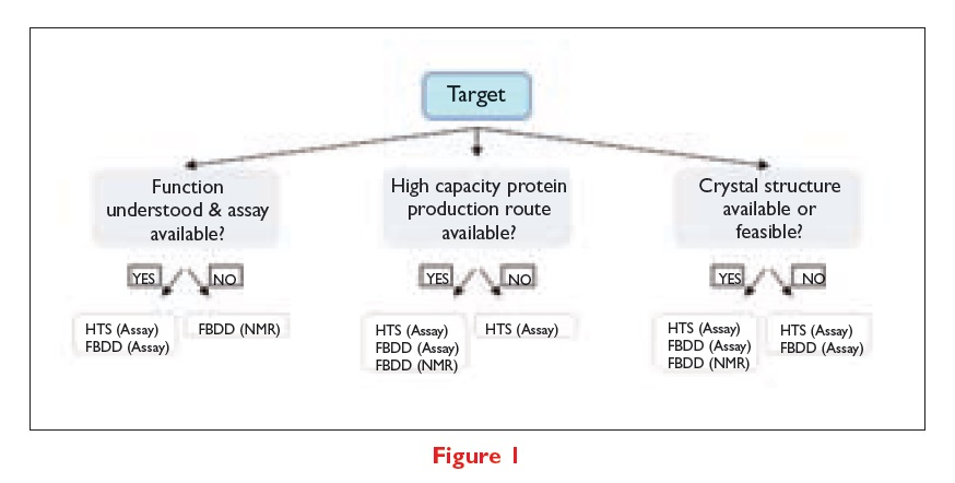 Figure 1 Target, function understood and assay available, high capacity protein producion route, and crystal structure available or feasible