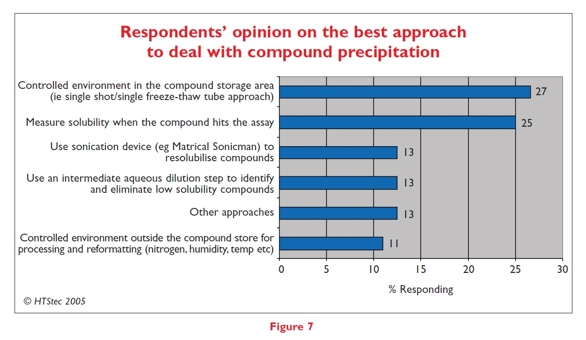 Figure 7 Respondents' opinion on the best approach to deal with compound precipitation
