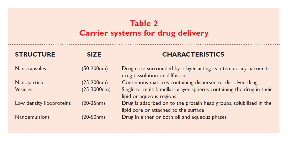 Table 2 Carrier systems for drug delivery