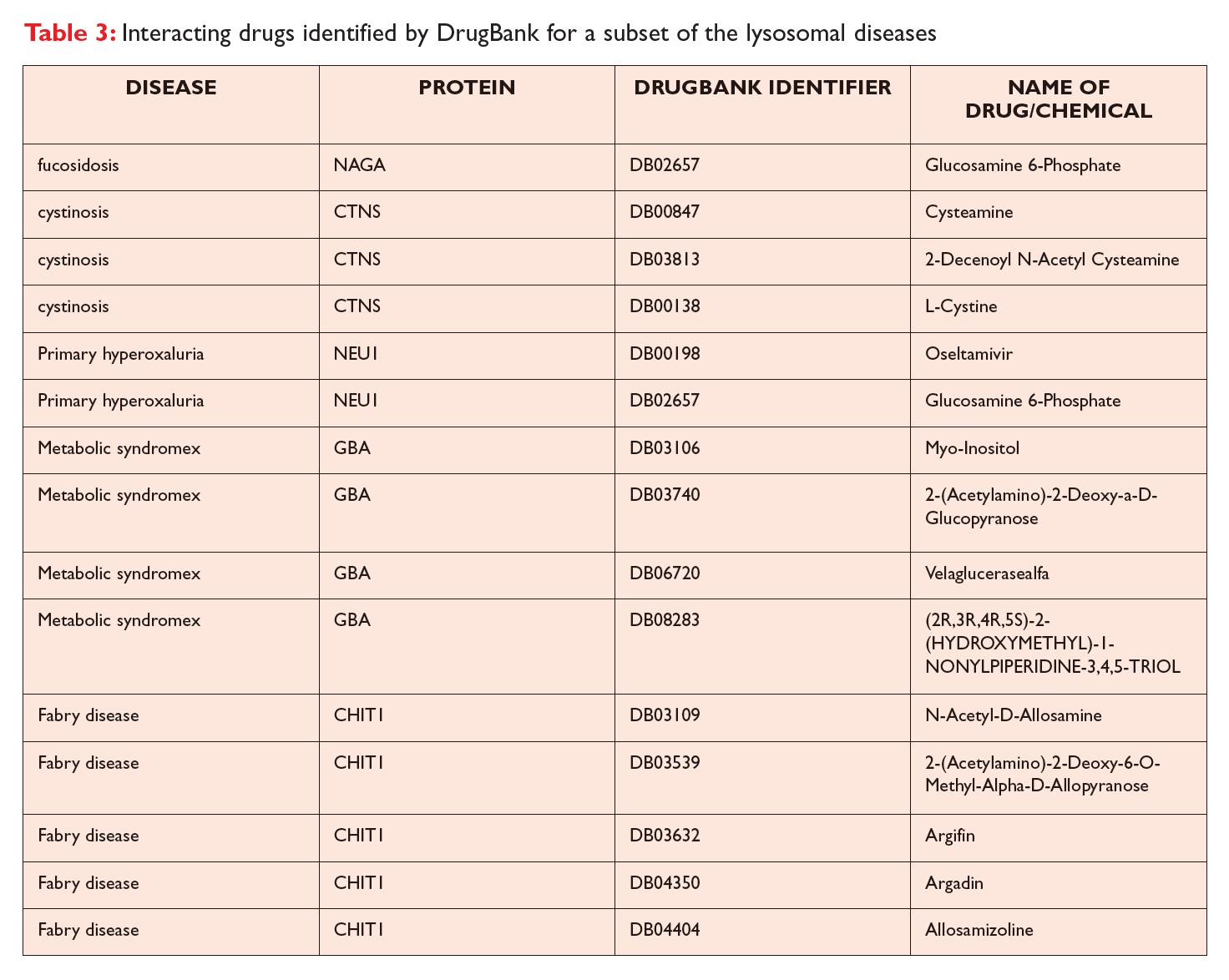 Table 3 Interacting drugs identified by DrugBank for a subset of the lysosomal diseases