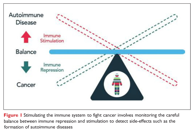 Figure 1 Stimulating the immune system to fight cancer diagram
