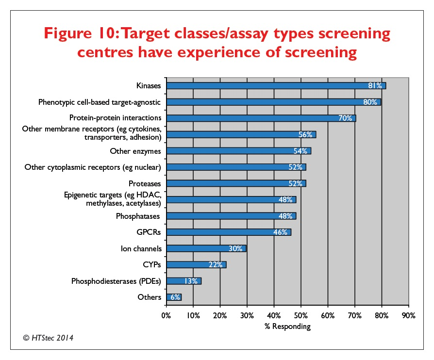 Figure 10 Target classes/assay types screening centres have experience of screening