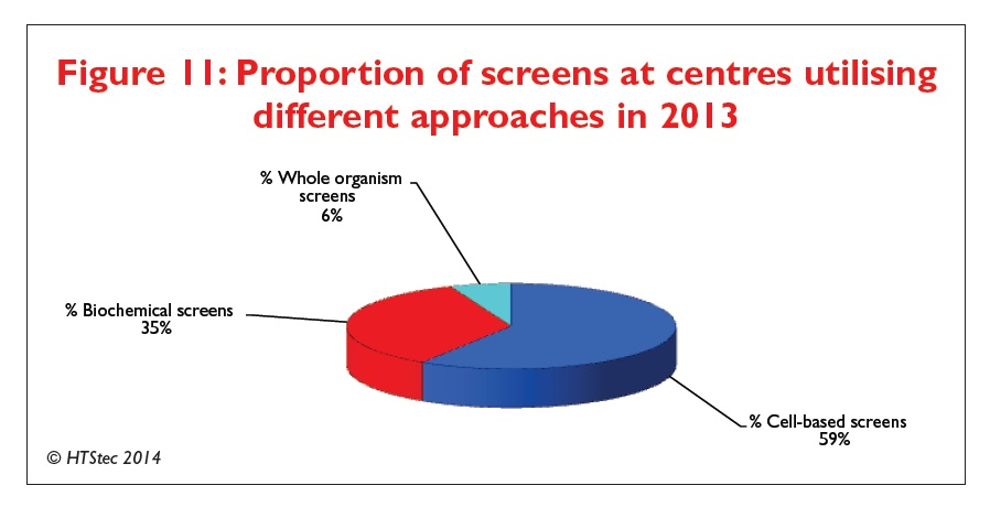 Figure 11 Proportion of screens at centres utilising different approaches in 2013