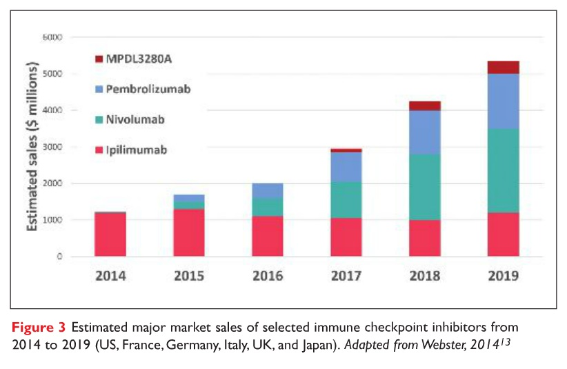 Figure 3 Estimated major market sales of selected immune checkpoint inhibitors from 2014 to 2019