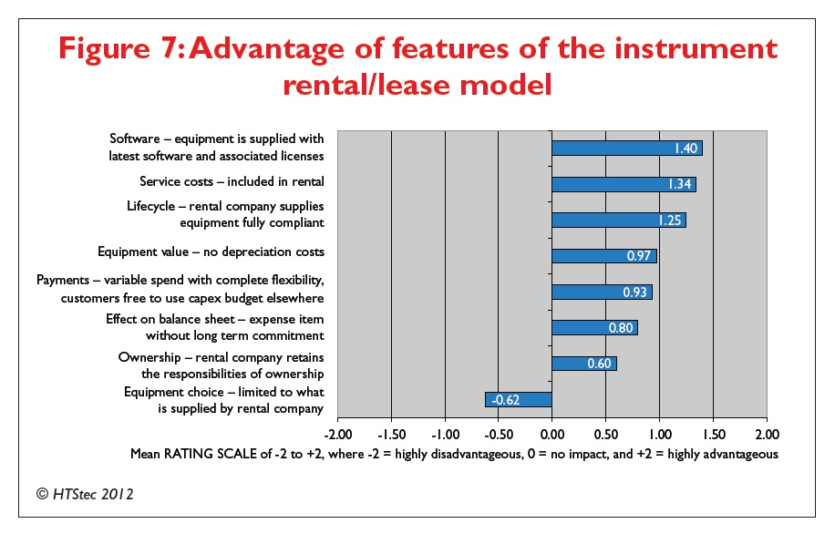 Figure 7 Advantage of features of the instrument rental/lease model