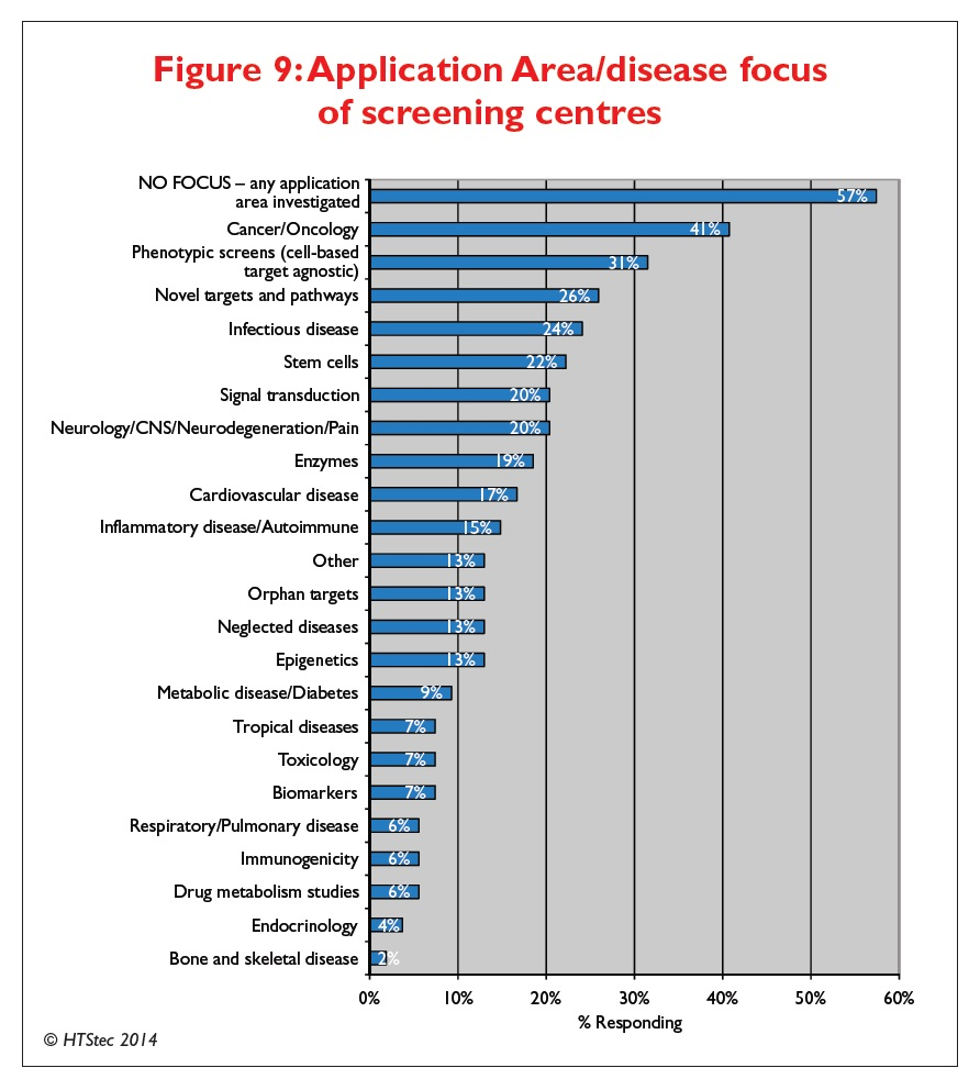 Figure 9 Application Area/disease focus of screening centres