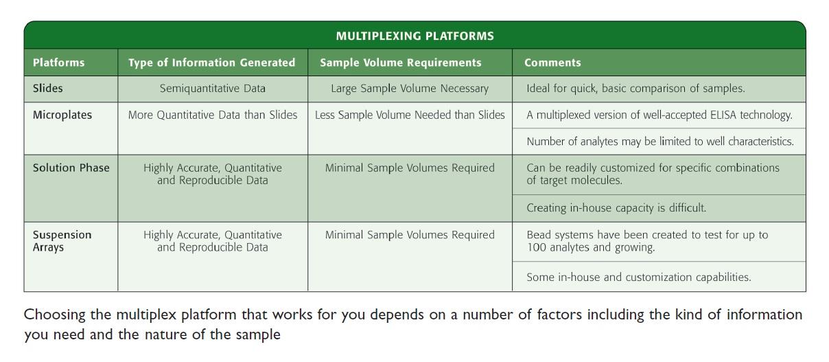Image 2 Multiplexing Platforms, choosing the multiplex platform that works for you