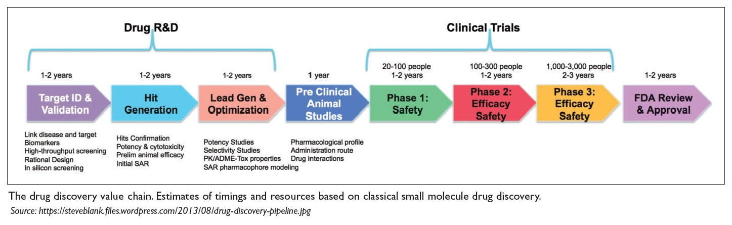 Image 2 The drug discovery value chain. Estimates of timings and resources based on classical small molecule drug discovery