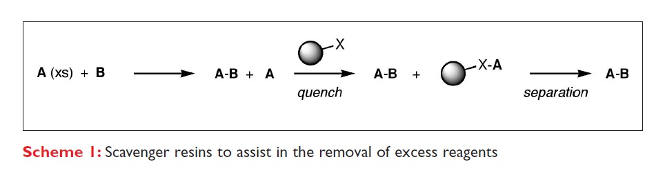 Scheme 1 Scavenger resins to assist in the removal of excess reagents