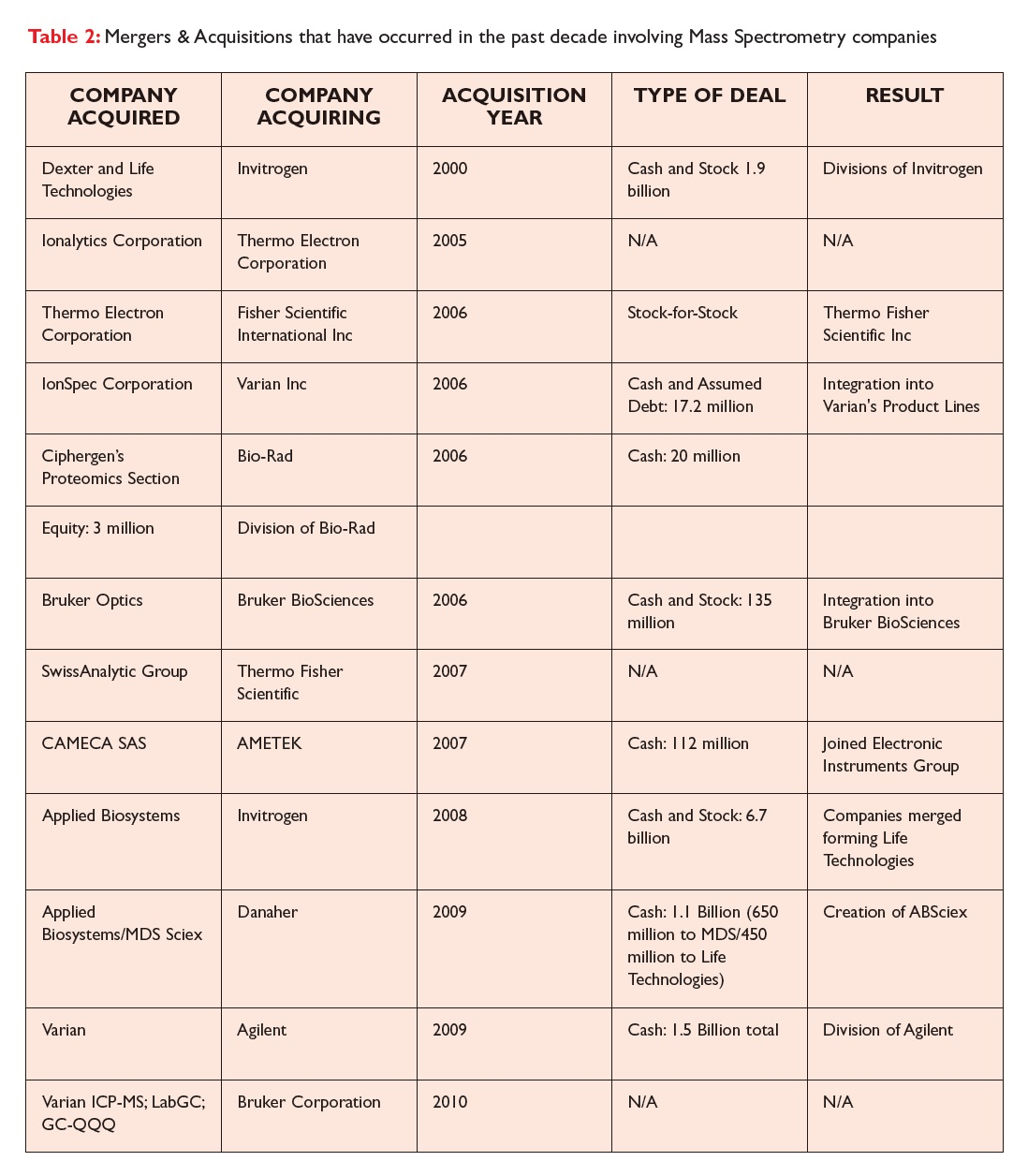 Table 2 Mergers & Acquisitions that have occurered in the past decade involving Mass Spectrometry companies
