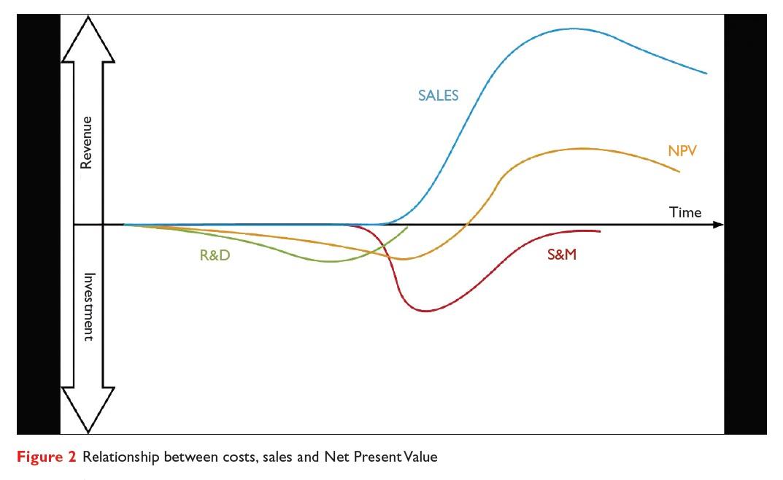 Figure 2 Relationship between costs, sales and Net Present Value