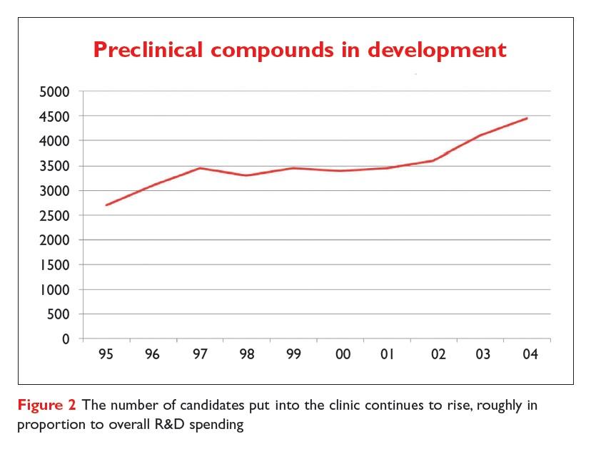 Figure 2 Preclinical compounds in development