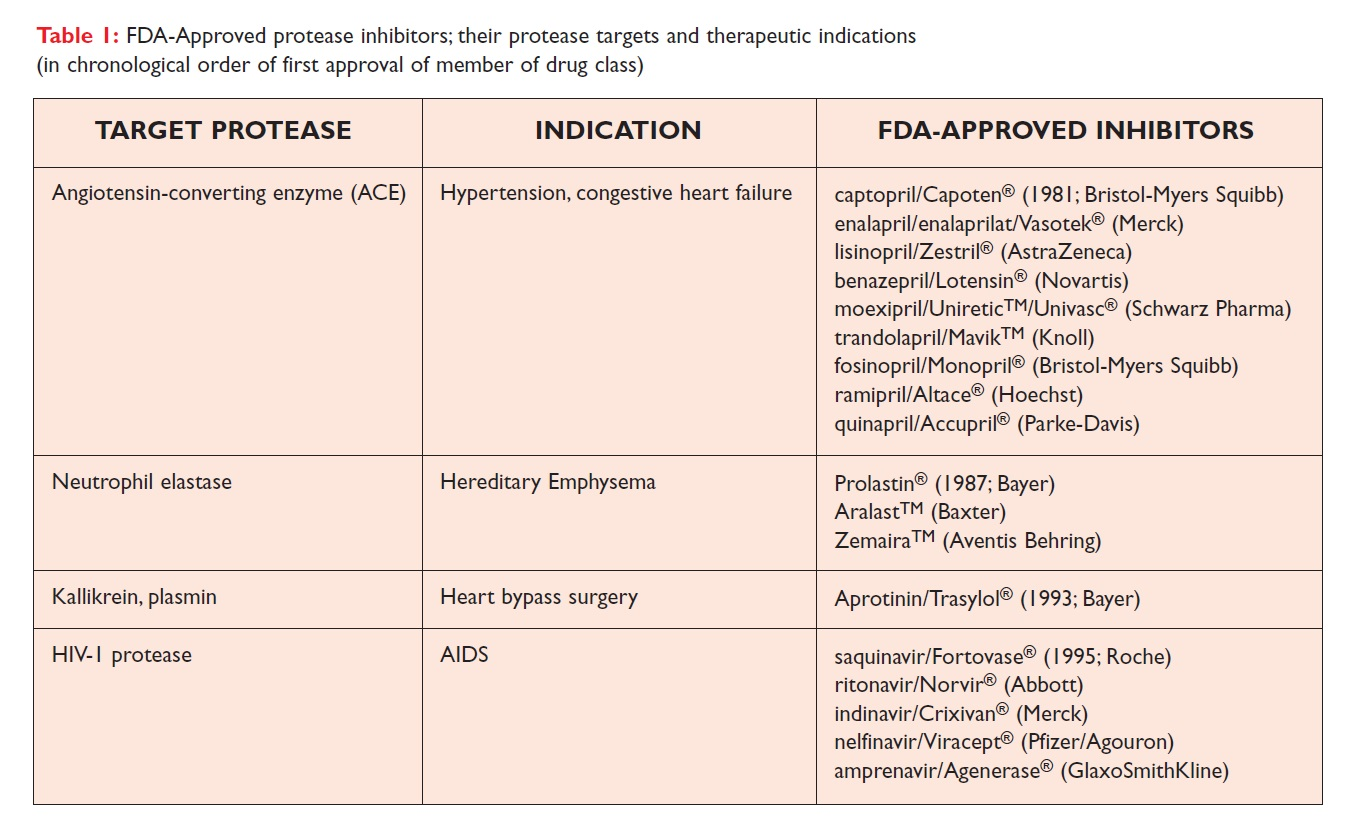 Table 1 FDA-Approved protease inhibitors, their protease targets and therapeutic indications