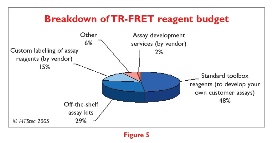 Figure 5 Breakdown of TR-FRET reagent budget